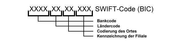 Was Bedeutet Swift Code